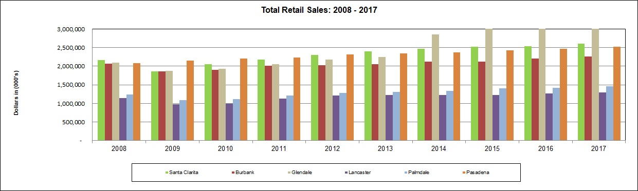 TOTAL RETAIL SALES FOR 10 YEARS_2019