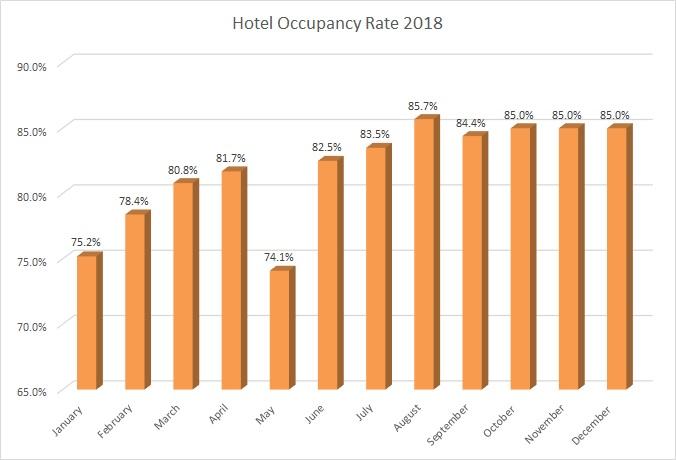 HOTEL OCCUPANCY RATE_2019