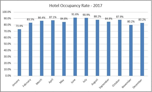 Hotel Occupancy Rate 2017
