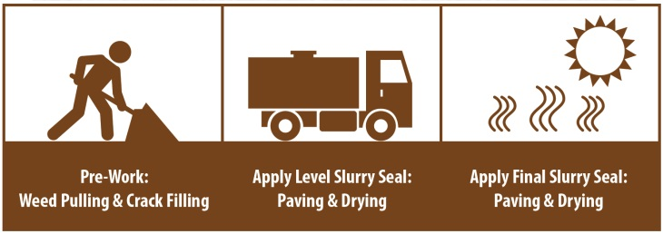Slurry Seal Infographic